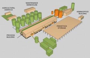 Biomass to Biofuel Plant